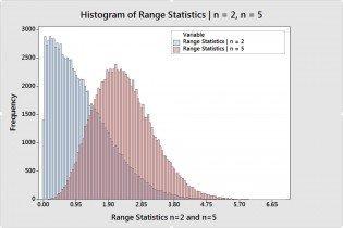 Range Statistics for n=2 and n=5