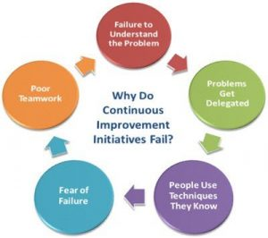 Why Do Continuous Improvement Programs Fail?